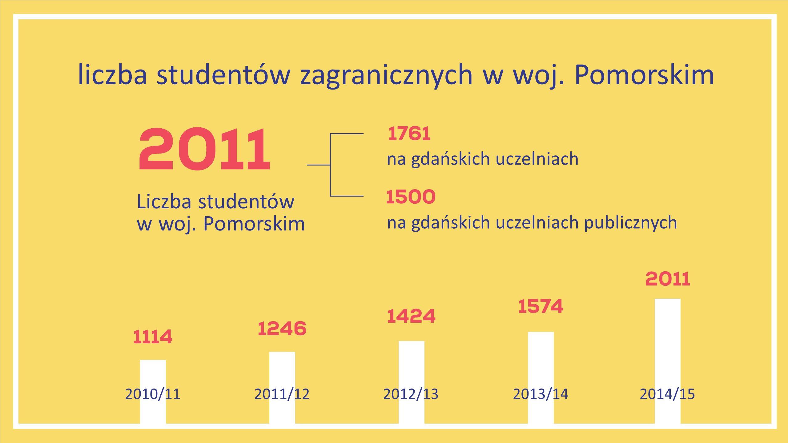2013/142014/152012/132011/122010/11 Liczba studentów w woj.