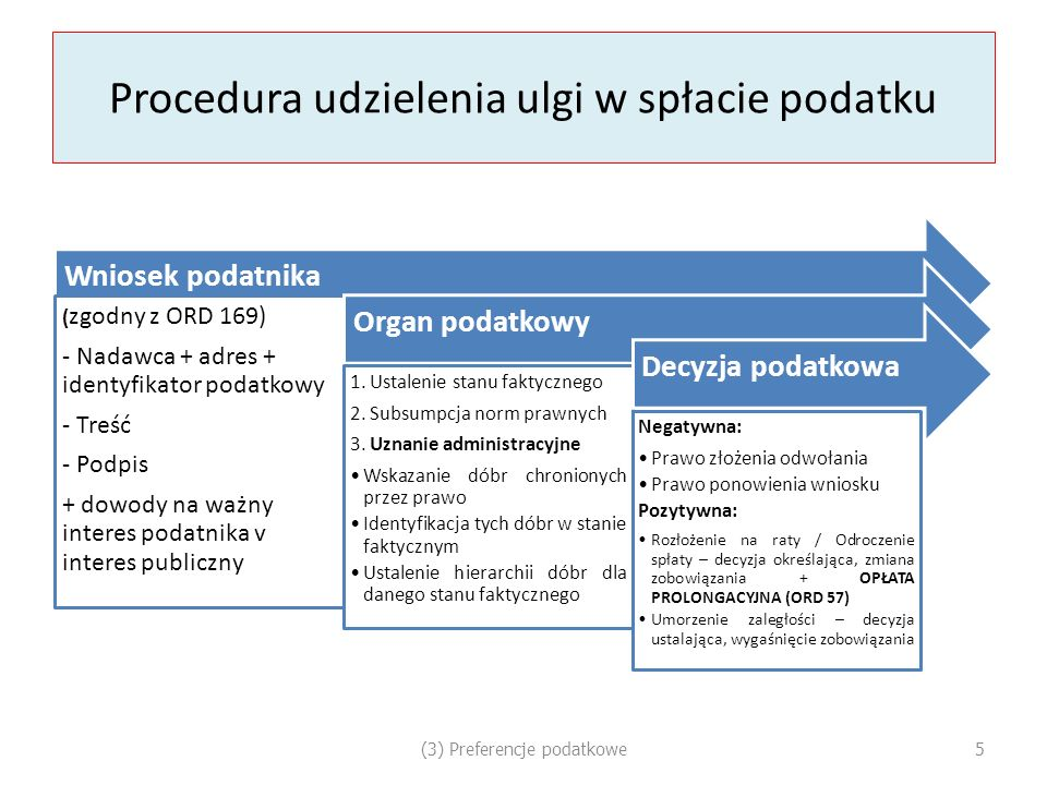 Nowy termin płatności / umorzenie urzędowe ORDYNACJA PODATKOWA, art.