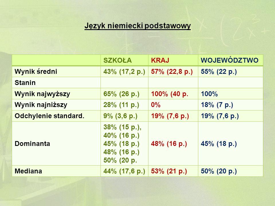 Język niemiecki podstawowy SZKOŁAKRAJWOJEWÓDZTWO Wynik średni43% (17,2 p.)57% (22,8 p.)55% (22 p.) Stanin Wynik najwyższy65% (26 p.)100% (40 p.100% Wy