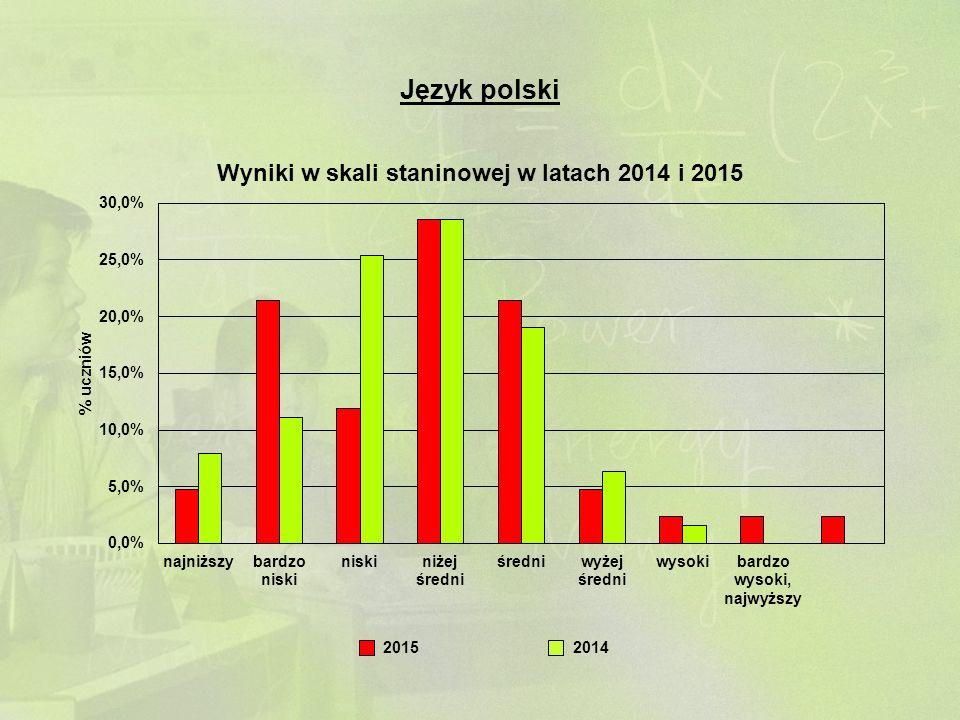 Język polski 20142015