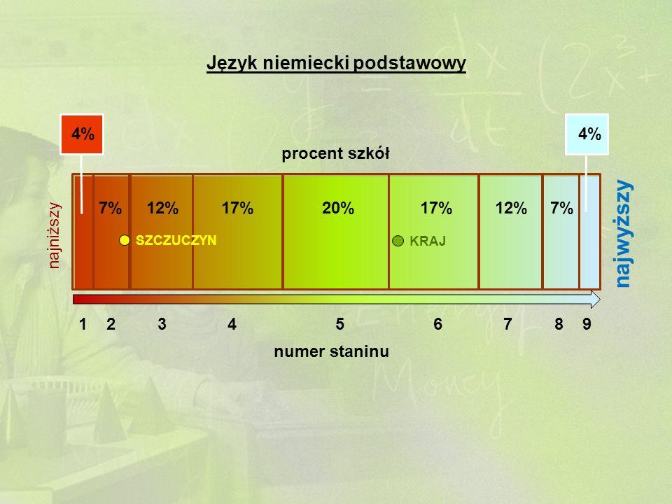 1 2 3 4 5 6 7 8 9 numer staninu 4% 7%12%17%20%17%12%7% 4% procent szkół najniższy najwyższy SZCZUCZYN KRAJ Język niemiecki podstawowy