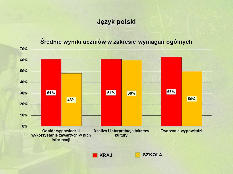 Język polski KRAJ SZKOŁA
