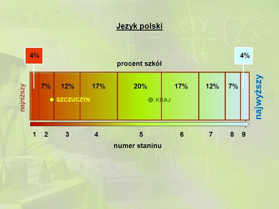 1 2 3 4 5 6 7 8 9 numer staninu 4% 7%12%17%20%17%12%7% 4% procent szkół najniższy najwyższy SZCZUCZYN KRAJ Język polski