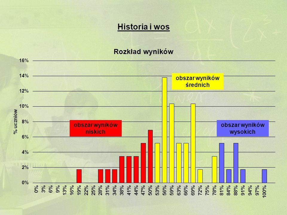 Historia i wos obszar wyników niskich obszar wyników średnich obszar wyników wysokich