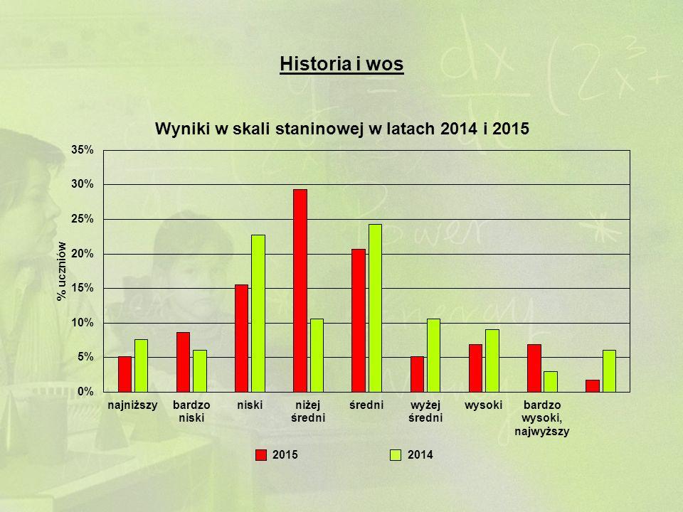 Historia i wos 20142015