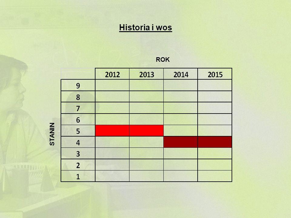 Historia i wos ROK STANIN