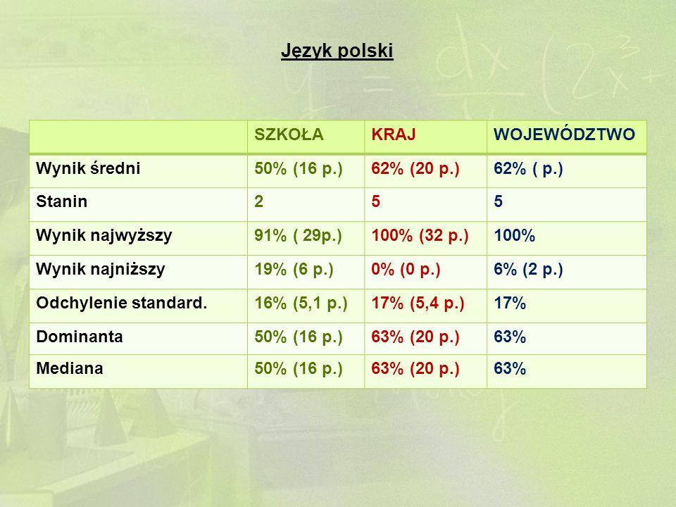 Język polski SZKOŁAKRAJWOJEWÓDZTWO Wynik średni50% (16 p.)62% (20 p.)62% ( p.) Stanin255 Wynik najwyższy91% ( 29p.)100% (32 p.)100% Wynik najniższy19%