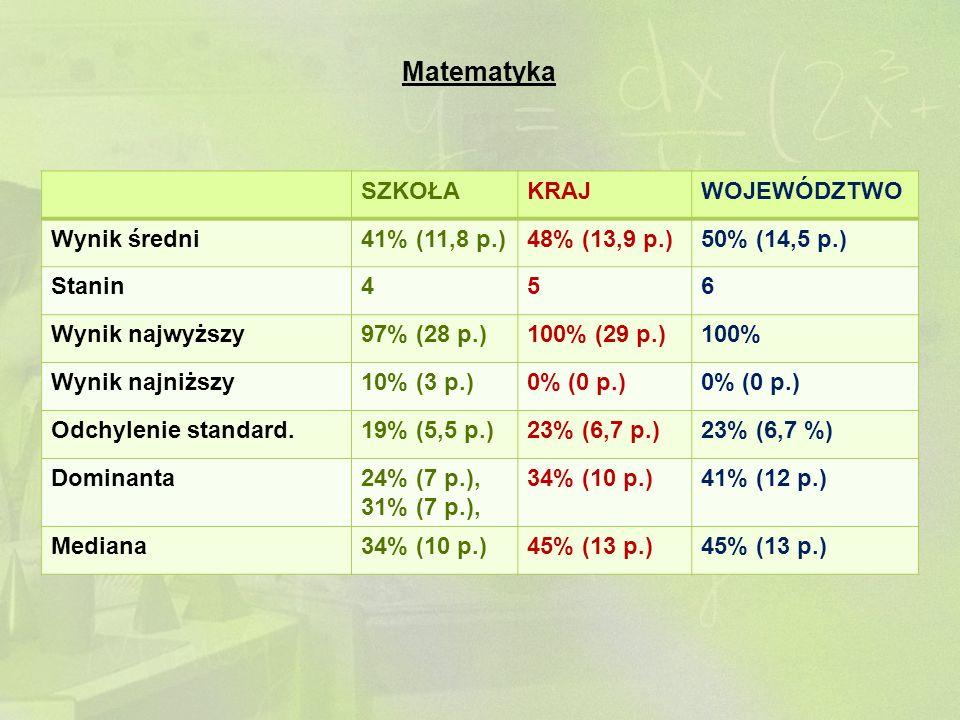 Matematyka SZKOŁAKRAJWOJEWÓDZTWO Wynik średni41% (11,8 p.)48% (13,9 p.)50% (14,5 p.) Stanin456 Wynik najwyższy97% (28 p.)100% (29 p.)100% Wynik najniż