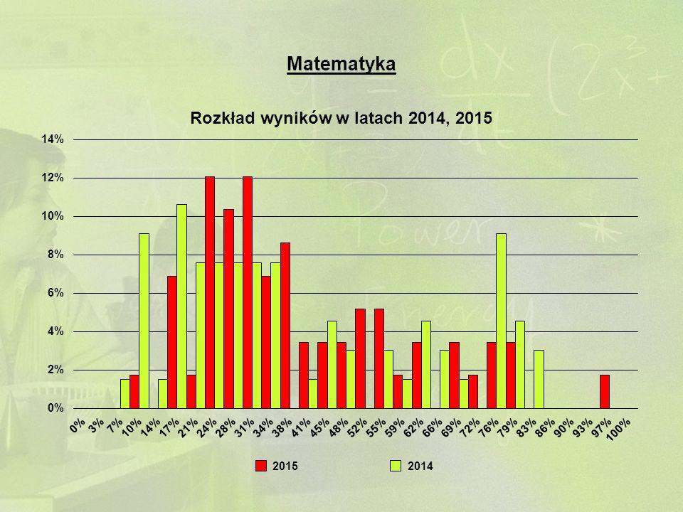 20152014