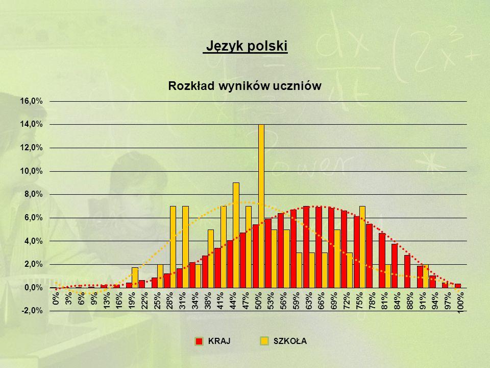 Język polski KRAJSZKOŁA