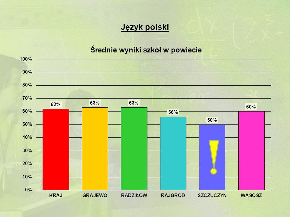 Język angielski - podstawowy SZKOŁAKRAJWOJEWÓDZTWO Wynik średni58% (23,2 p.)67% (26,8 p.)68% (27,2 p.) Stanin466 Wynik najwyższy100% (40 p.) 100% Wynik najniższy18% (7 p.)5% (2 p.)8% (3 p.) Odchylenie standard.20% (8 p.)24% (9,6 p.)24% Dominanta 40% (16 p.), 58% (23 p.), 70% (28 p.) 100% (40 p.)100% Mediana58% (23 p.)68% (27 p.)73% (29 p.)