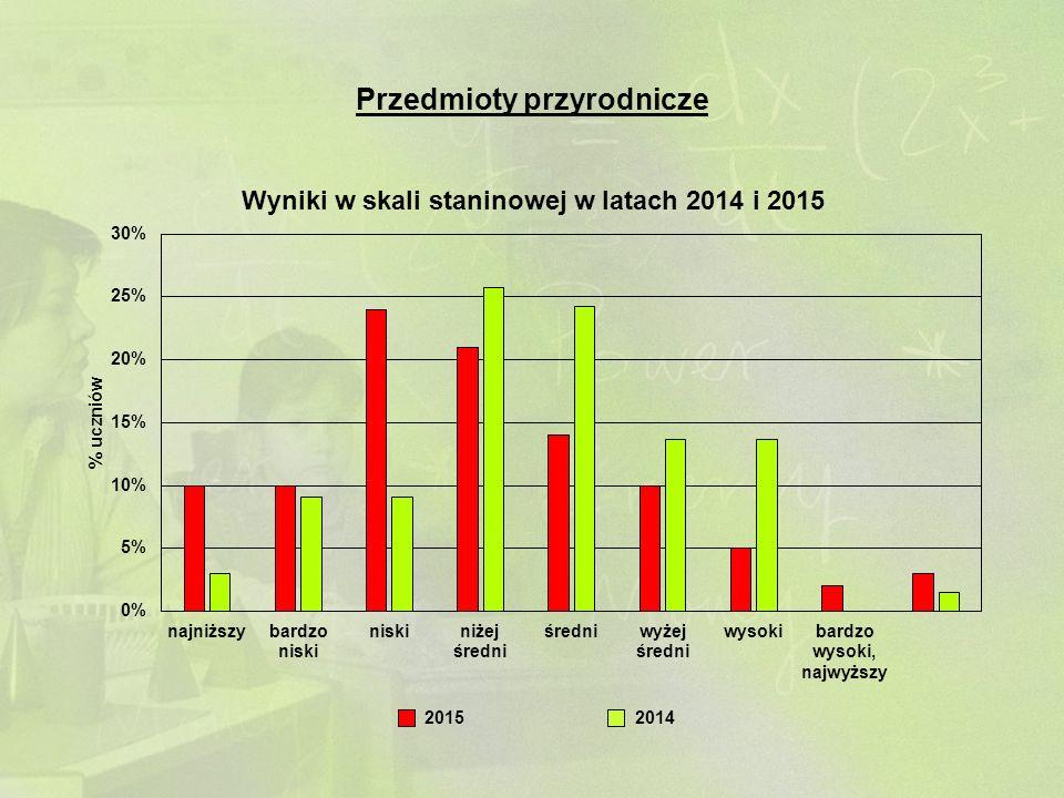 Przedmioty przyrodnicze 20142015