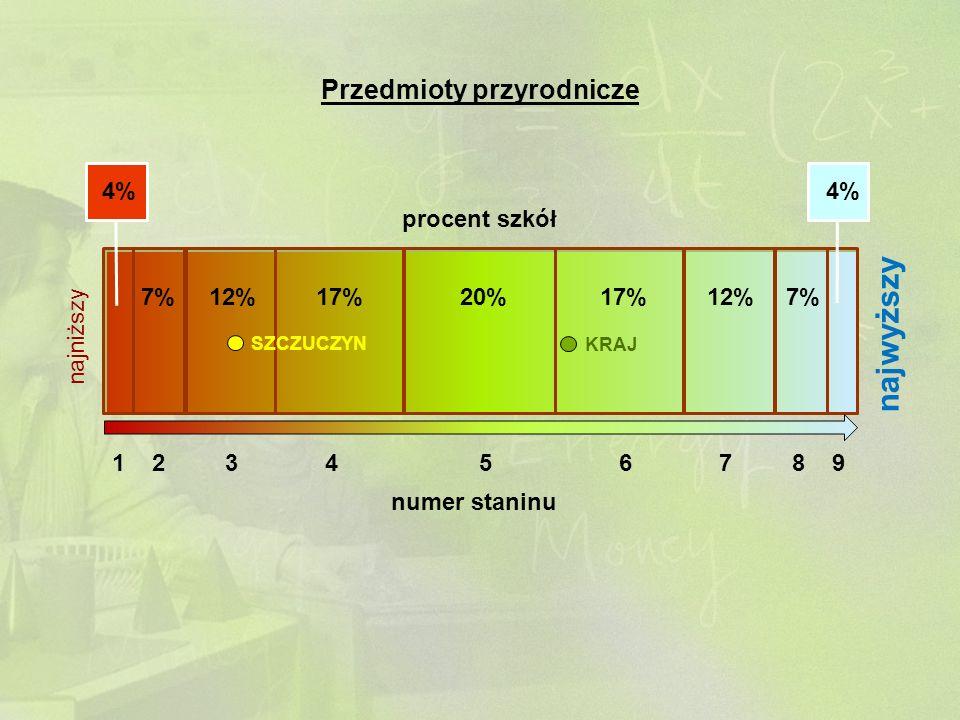 1 2 3 4 5 6 7 8 9 numer staninu 4% 7%12%17%20%17%12%7% 4% procent szkół najniższy najwyższy SZCZUCZYN KRAJ Przedmioty przyrodnicze