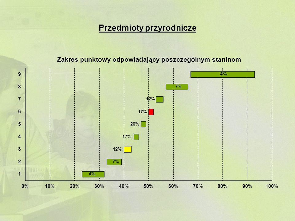 4% 7% 4% 12% 7% 12% 20% 17%