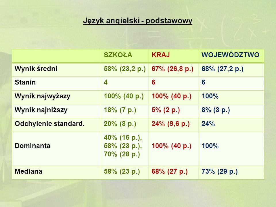 Język angielski - podstawowy SZKOŁAKRAJWOJEWÓDZTWO Wynik średni58% (23,2 p.)67% (26,8 p.)68% (27,2 p.) Stanin466 Wynik najwyższy100% (40 p.) 100% Wyni