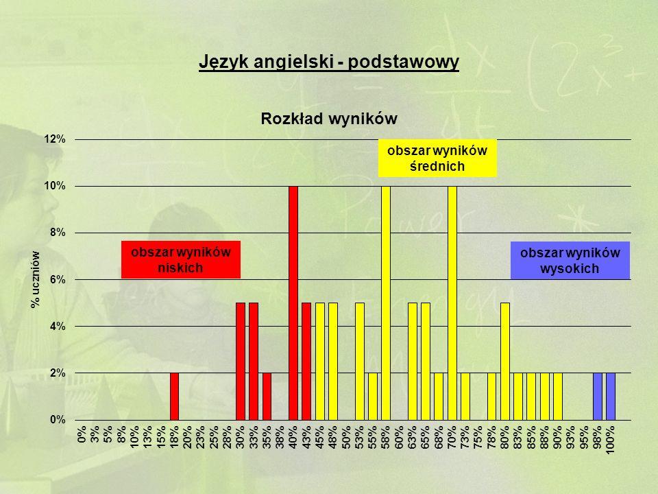 Język angielski - podstawowy obszar wyników niskich obszar wyników średnich obszar wyników wysokich