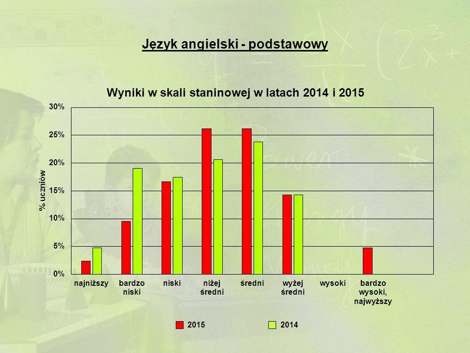 Język angielski - podstawowy 20142015