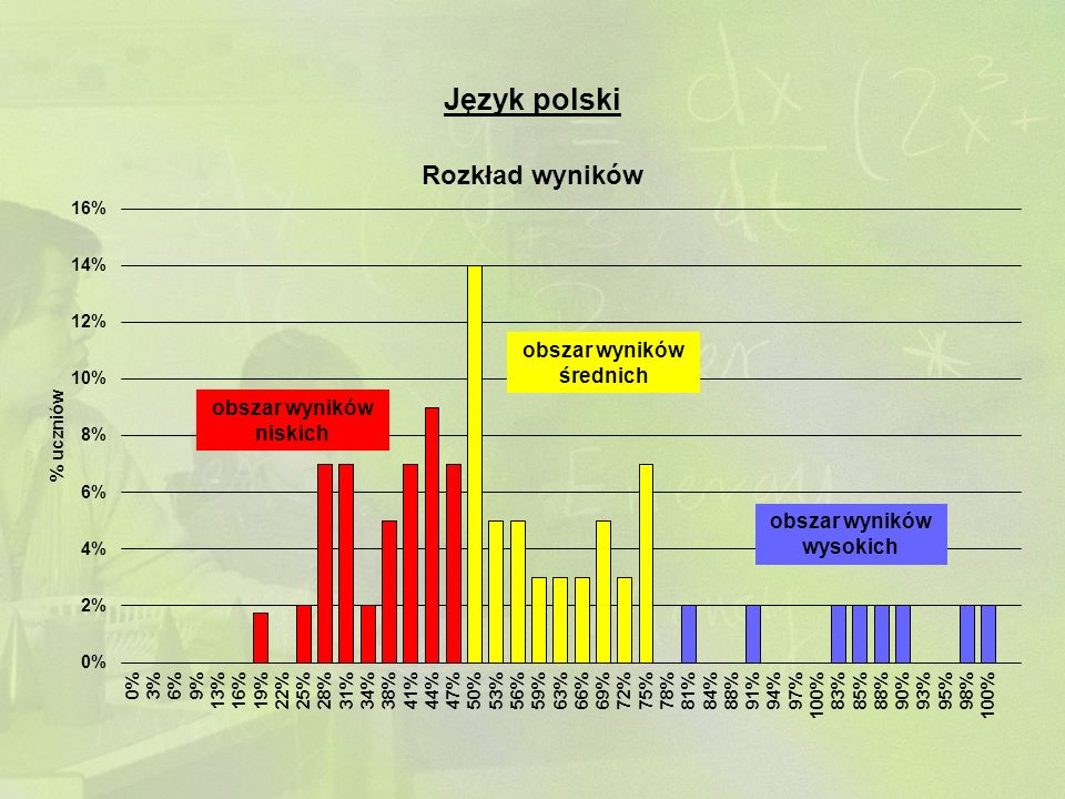 Język polski obszar wyników niskich obszar wyników średnich obszar wyników wysokich