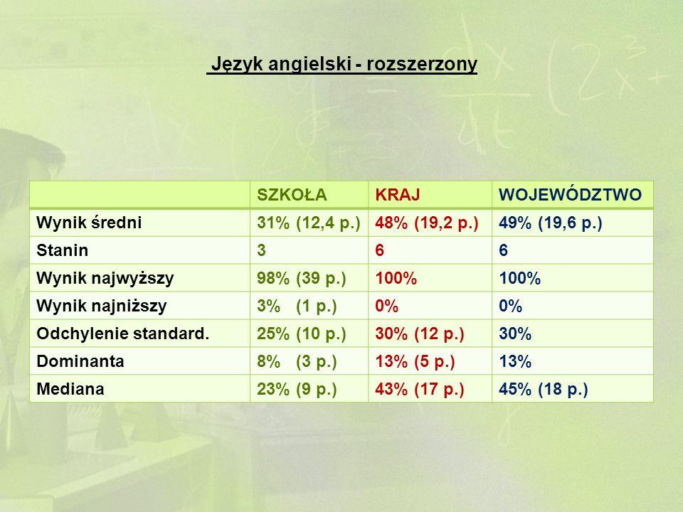Język angielski - rozszerzony SZKOŁAKRAJWOJEWÓDZTWO Wynik średni31% (12,4 p.)48% (19,2 p.)49% (19,6 p.) Stanin366 Wynik najwyższy98% (39 p.)100% Wynik