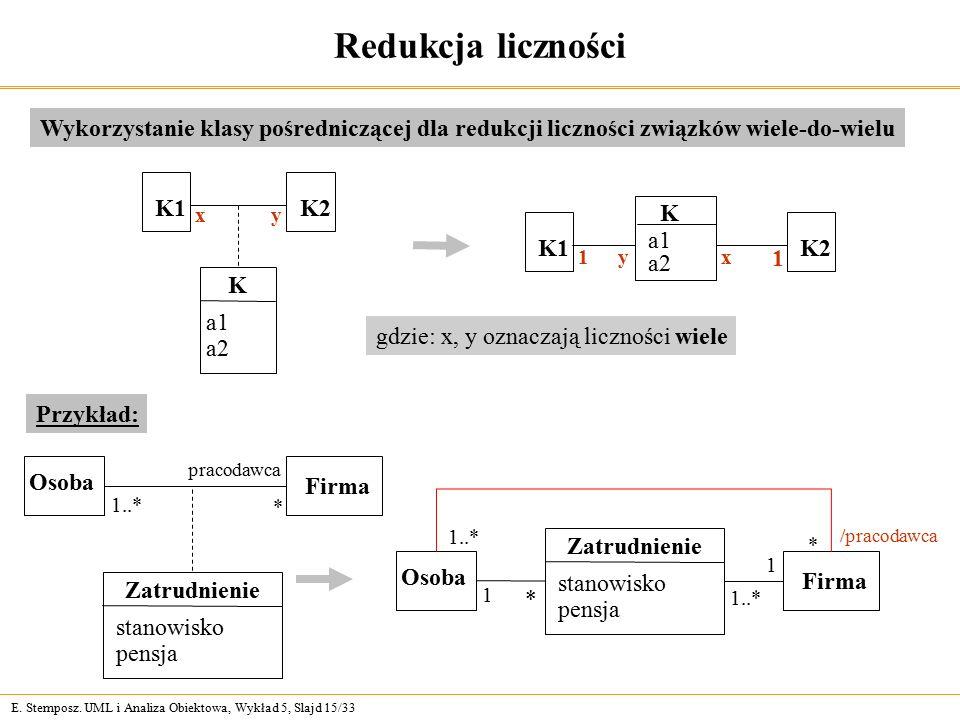 E. Stemposz. UML i Analiza Obiektowa, Wykład 5, Slajd 15/33 Redukcja liczności K1 K a1 a2 1y K2 1 x K1K2 K a1 a2 xy Wykorzystanie klasy pośredniczącej