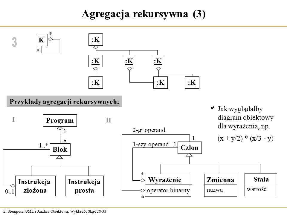E. Stemposz. UML i Analiza Obiektowa, Wykład 5, Slajd 28/33 Agregacja rekursywna (3) K * * :K Przykłady agregacji rekursywnych: Program 1..* Blok Inst