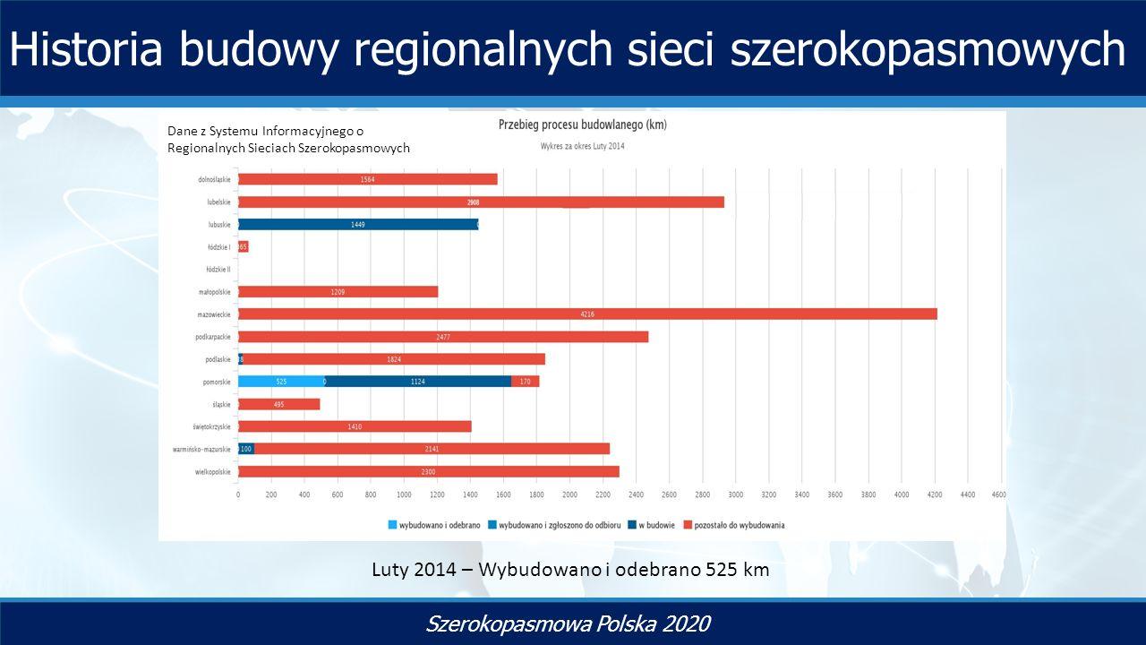 Historia budowy regionalnych sieci szerokopasmowych Szerokopasmowa Polska 2020 Luty 2014 – Wybudowano i odebrano 525 km Dane z Systemu Informacyjnego o Regionalnych Sieciach Szerokopasmowych