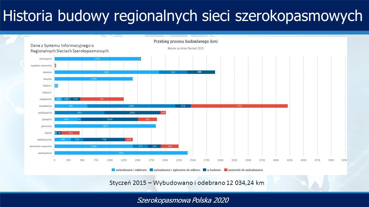 TYTUŁ SLAJDU Szerokopasmowa Polska 2020 Historia budowy regionalnych sieci szerokopasmowych Styczeń 2015 – Wybudowano i odebrano 12 034,24 km Dane z Systemu Informacyjnego o Regionalnych Sieciach Szerokopasmowych
