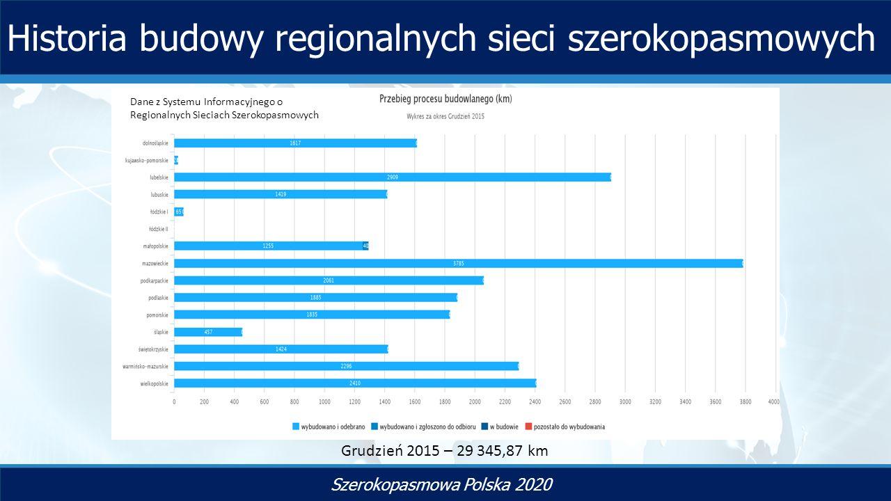 TYTUŁ SLAJDU Szerokopasmowa Polska 2020 Historia budowy regionalnych sieci szerokopasmowych Grudzień 2015 – 29 345,87 km Dane z Systemu Informacyjnego o Regionalnych Sieciach Szerokopasmowych