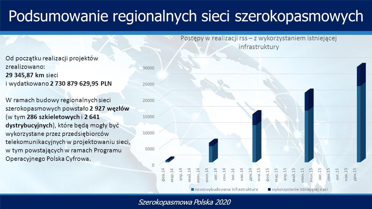 TYTUŁ SLAJDU Szerokopasmowa Polska 2020 Podsumowanie regionalnych sieci szerokopasmowych Od początku realizacji projektów zrealizowano: 29 345,87 km sieci i wydatkowano 2 730 879 629,95 PLN W ramach budowy regionalnych sieci szerokopasmowych powstało 2 927 węzłów (w tym 286 szkieletowych i 2 641 dystrybucyjnych), które będą mogły być wykorzystane przez przedsiębiorców telekomunikacyjnych w projektowaniu sieci, w tym powstających w ramach Programu Operacyjnego Polska Cyfrowa.