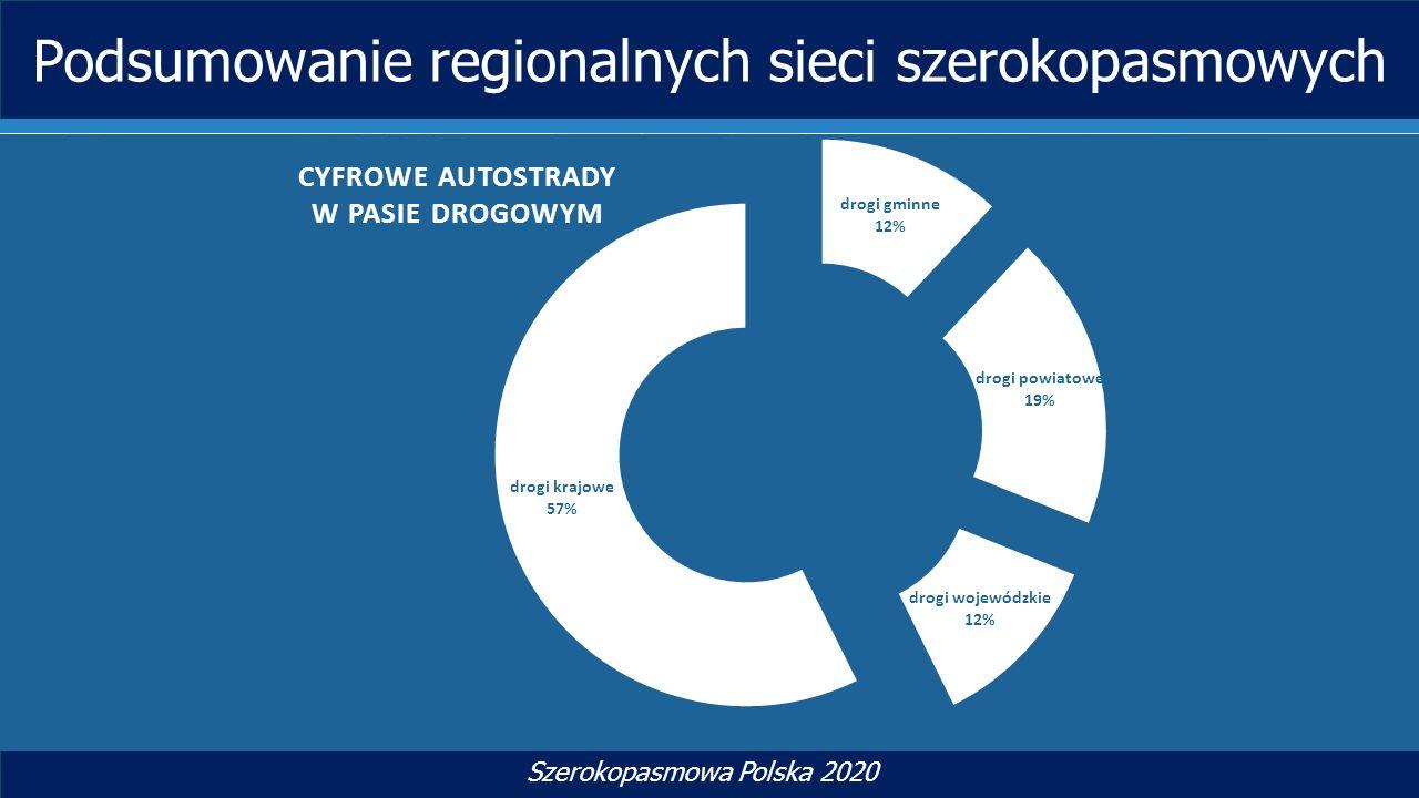 TYTUŁ SLAJDU Szerokopasmowa Polska 2020 Podsumowanie regionalnych sieci szerokopasmowych