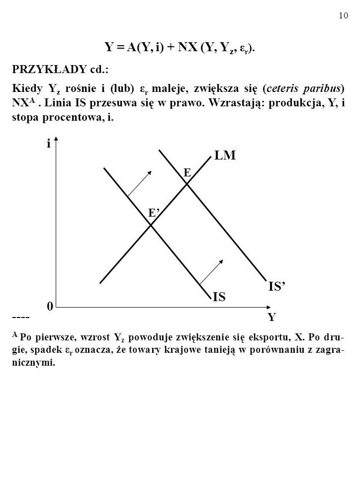 9 Y = A(Y, i) + NX (Y, Y z, ε r ). PRZYKŁADY: Kiedy (ceteris paribus) Y z maleje i (lub) ε r rośnie, NX w naszym kraju maleje A. Na rysunku z modelem