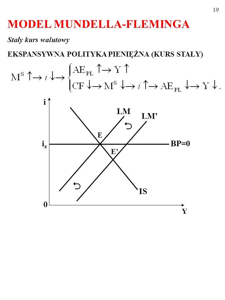 18 A zatem, kiedy kapitał jest doskonale mobilny, (po dokonaniu się wszystkich procesów dostosowawczych) gospodarka znajduje się w jednym z punktów linii BP=0 (zob.