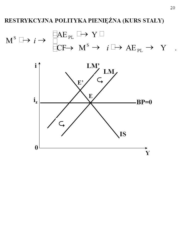 19 MODEL MUNDELLA-FLEMINGA Stały kurs walutowy EKSPANSYWNA POLITYKA PIENIĘŻNA (KURS STAŁY)   i 0 Y iziz LM LM' IS BP=0 E' E