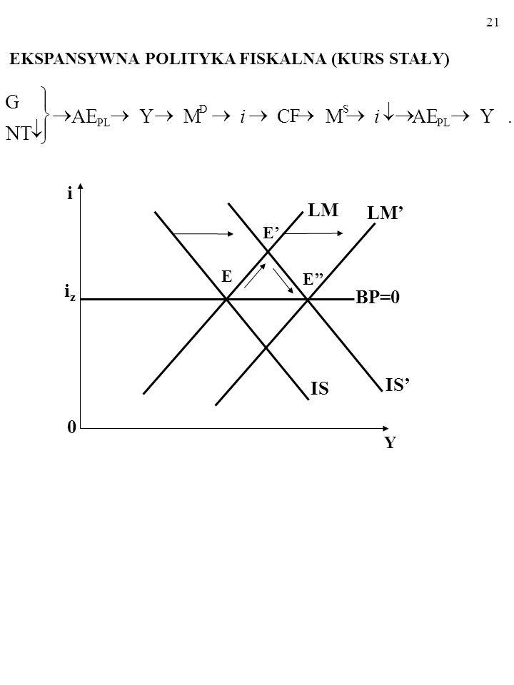 20 RESTRYKCYJNA POLITYKA PIENIĘŻNA (KURS STAŁY)        .YAEMCFCF Y M S PL S i i i 0 Y iziz LM LM' IS BP=0 E' E  