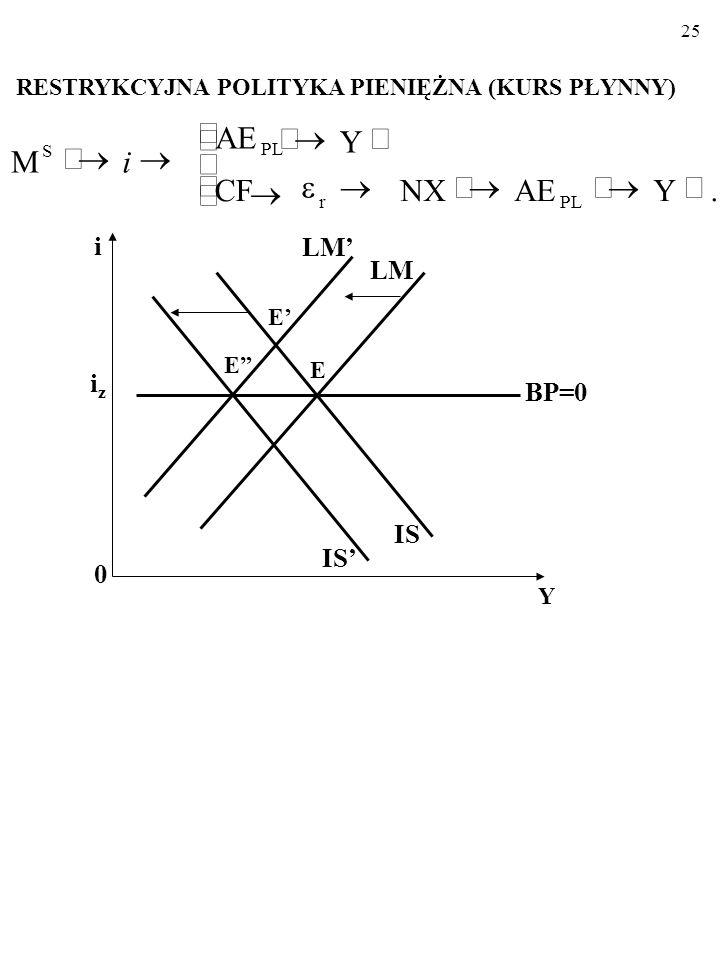 """24 Płynny kurs walutowy EKSPANSYWNA POLITYKA PIENIĘŻNA (KURS PŁYNNY) i 0 Y iziz LM' LM IS BP=0 E' E"""" IS' E         .YAENXCFCF Y AE M"""