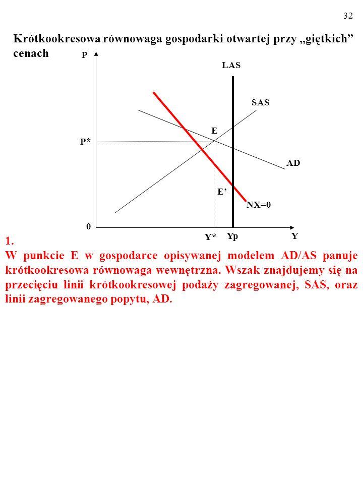 """31 Krótkookresowa równowaga gospodarki otwartej przy """"giętkich"""" cenach Widoczny na rysunku WYKRES RÓWNOWAGI BILANSU HAN- DLOWEGO, NX=0, składa się z p"""