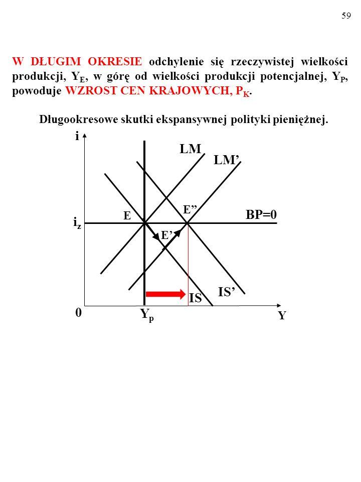 58 Oto te same procesy, przedstawione za pomocą modelu Mundella- Fleminga. Krótkookresowe skutki ekspansywnej polityki pieniężnej. i 0 Y iziz LM' LM I