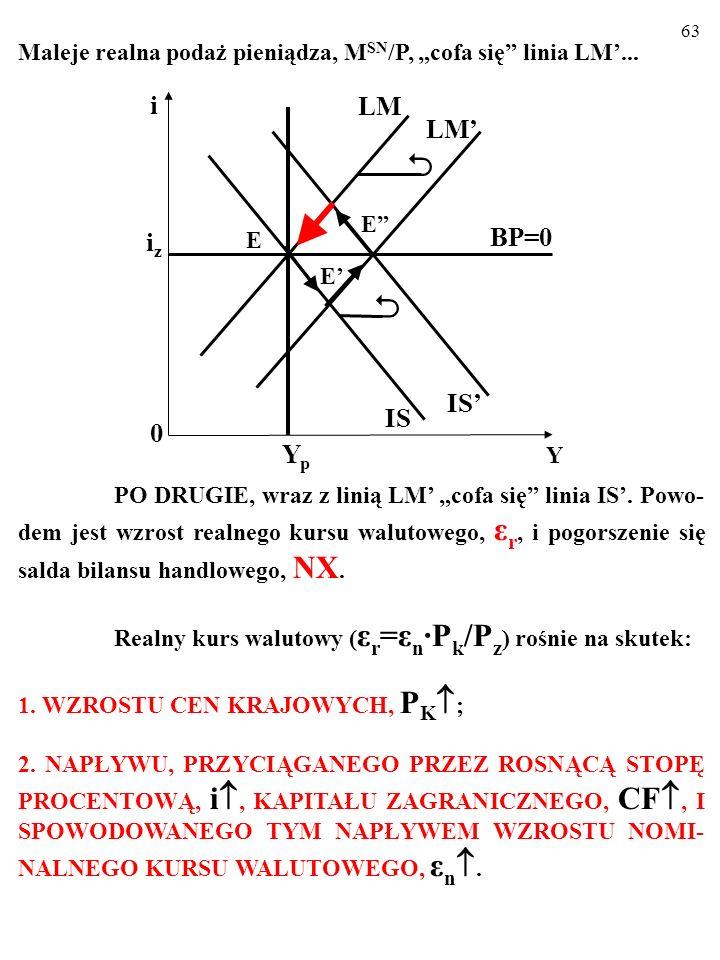 """62 Maleje realna podaż pieniądza, M SN /P, """"cofa się"""" linia LM'... PO DRUGIE, wraz z linią LM' """"cofa się"""" linia IS'. Powo- dem jest wzrost realnego ku"""