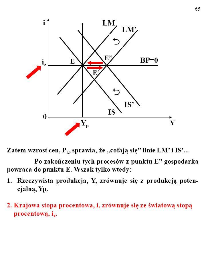 """64 Zatem wzrost cen, P k, sprawia, że """"cofają się"""" linie LM' i IS'... Po zakończeniu tych procesów z punktu E"""" gospodar- ka powraca do punktu E. Wszak"""