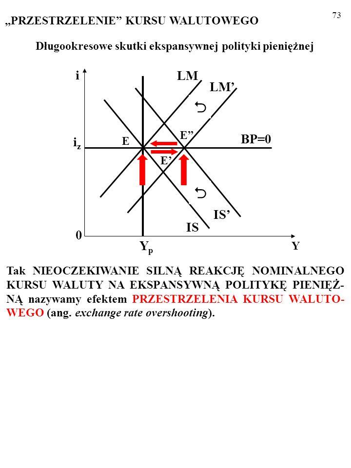 72 A jednak po upływie długiego okresu w punkcie E okazało się że spadek ε n był taki sam jak wzrost cen krajowych, P k. (Inaczej kurs realny, ε r, ul