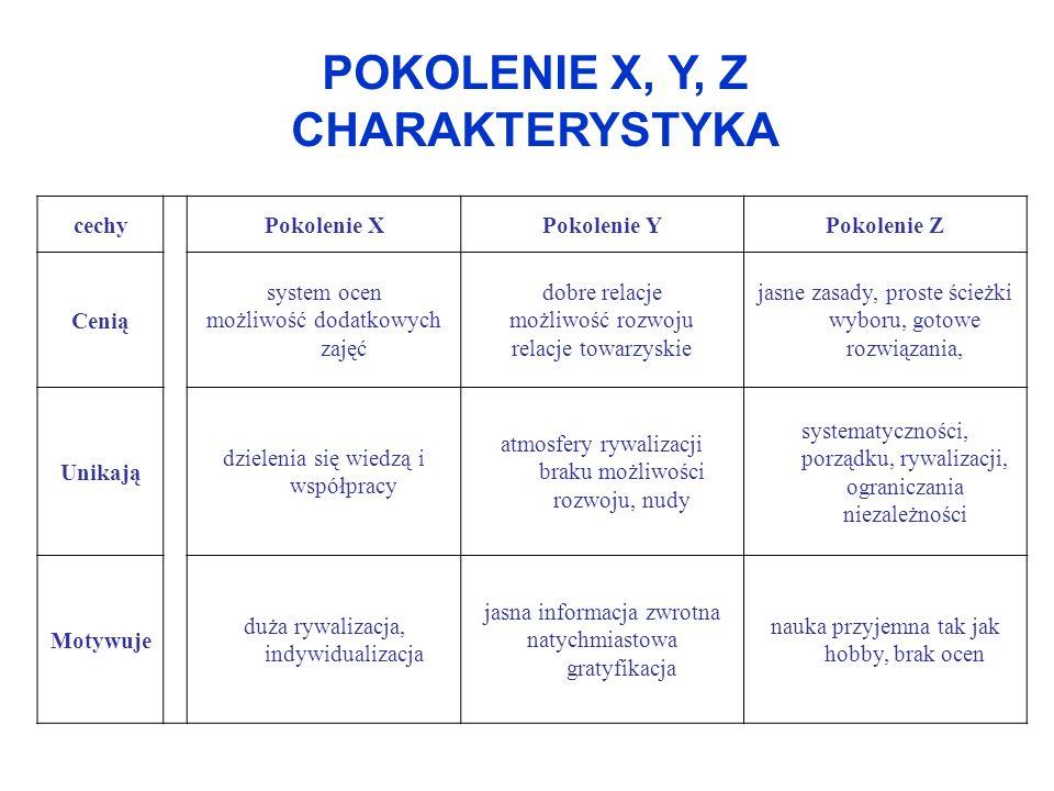 POKOLENIE X, Y, Z CHARAKTERYSTYKA cechyPokolenie XPokolenie YPokolenie Z Cenią system ocen możliwość dodatkowych zajęć dobre relacje możliwość rozwoju