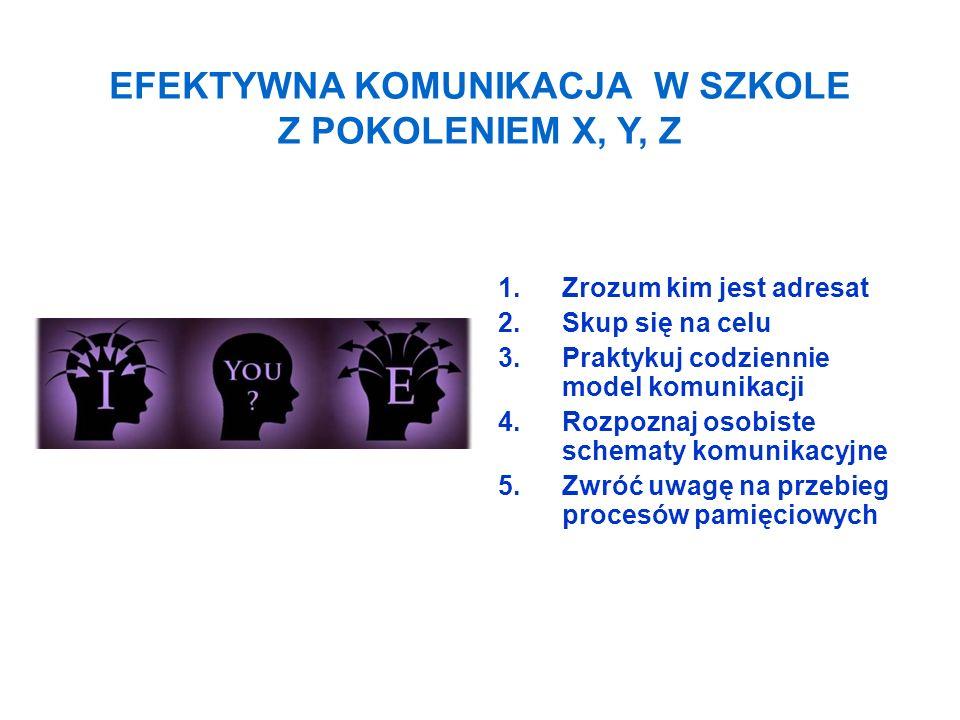 1.Zrozum kim jest adresat 2.Skup się na celu 3.Praktykuj codziennie model komunikacji 4.Rozpoznaj osobiste schematy komunikacyjne 5.Zwróć uwagę na prz