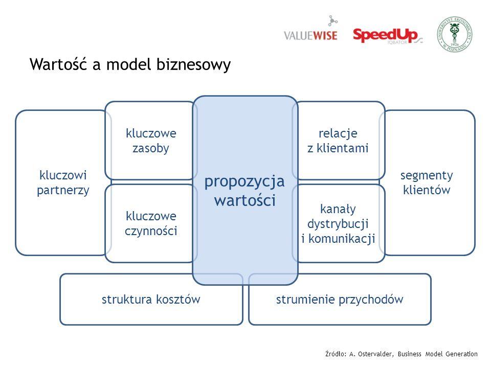 Wartość a model biznesowy struktura kosztówstrumienie przychodów kluczowi partnerzy kluczowe czynności kluczowe zasoby segmenty klientów kanały dystrybucji i komunikacji relacje z klientami propozycja wartości Źródło: A.