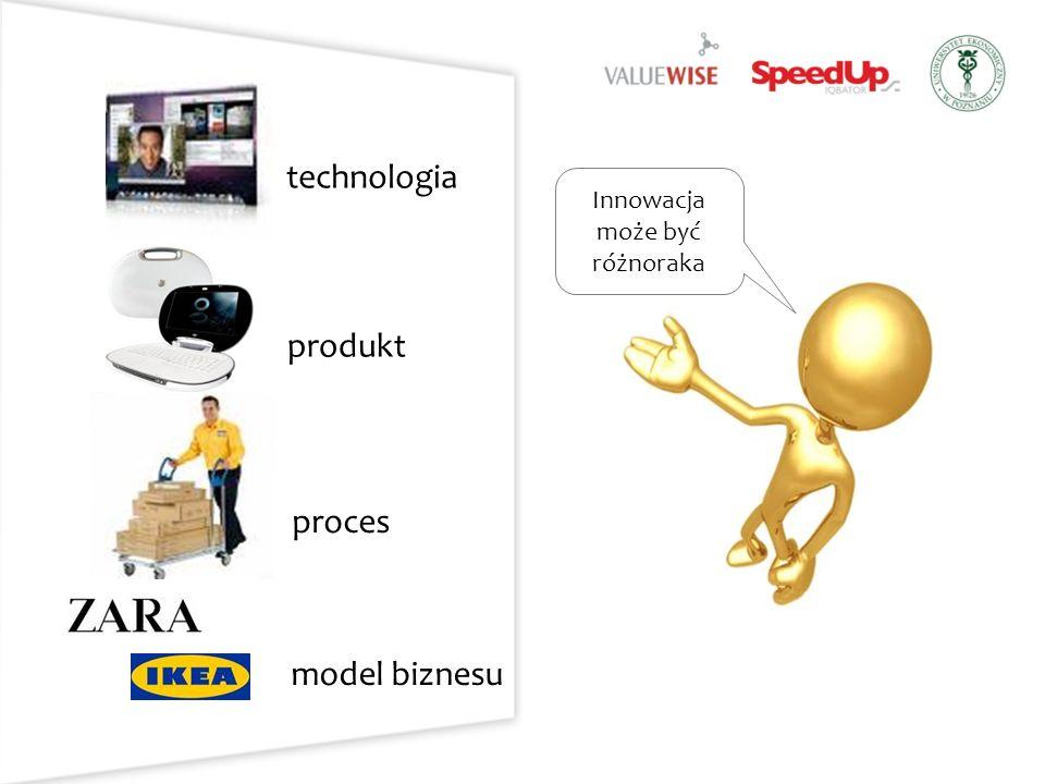 Innowacja może być różnoraka produkt technologia proces model biznesu
