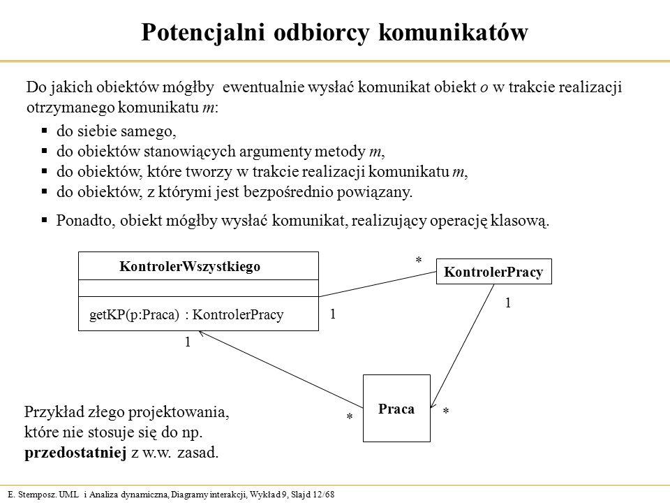 E. Stemposz. UML i Analiza dynamiczna, Diagramy interakcji, Wykład 9, Slajd 12/68 Potencjalni odbiorcy komunikatów Do jakich obiektów mógłby ewentualn