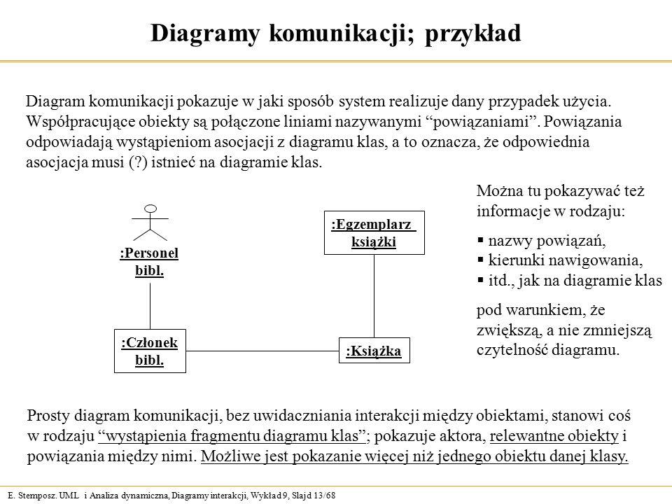 E. Stemposz. UML i Analiza dynamiczna, Diagramy interakcji, Wykład 9, Slajd 13/68 Diagramy komunikacji; przykład Prosty diagram komunikacji, bez uwida