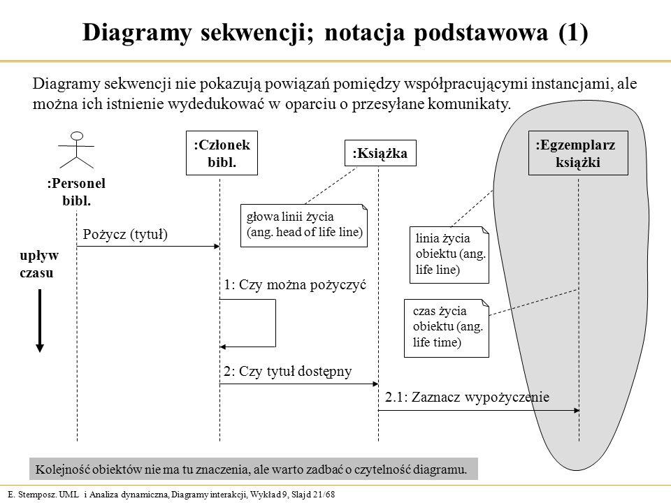 E. Stemposz. UML i Analiza dynamiczna, Diagramy interakcji, Wykład 9, Slajd 21/68 Diagramy sekwencji; notacja podstawowa (1) Diagramy sekwencji nie po
