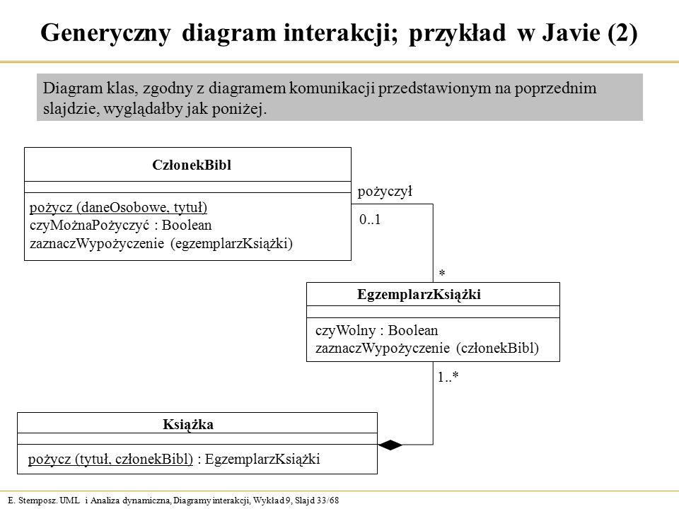 E. Stemposz. UML i Analiza dynamiczna, Diagramy interakcji, Wykład 9, Slajd 33/68 Generyczny diagram interakcji; przykład w Javie (2) CzłonekBibl poży