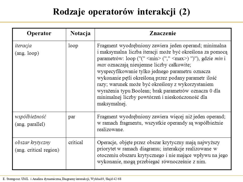 E. Stemposz. UML i Analiza dynamiczna, Diagramy interakcji, Wykład 9, Slajd 42/68 Rodzaje operatorów interakcji (2) OperatorNotacjaZnaczenie iteracja