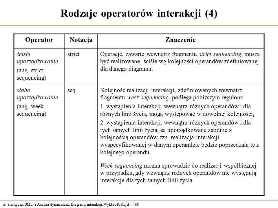 E. Stemposz. UML i Analiza dynamiczna, Diagramy interakcji, Wykład 9, Slajd 44/68 Rodzaje operatorów interakcji (4) OperatorNotacjaZnaczenie ścisłe up